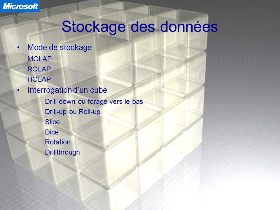 Stockage des données Mode de stockage MOLAP ROLAP HOLAP Interrogation dun cube Drill-down ou forage vers le bas Drill-up ou Roll-up SliceDiceRotationD