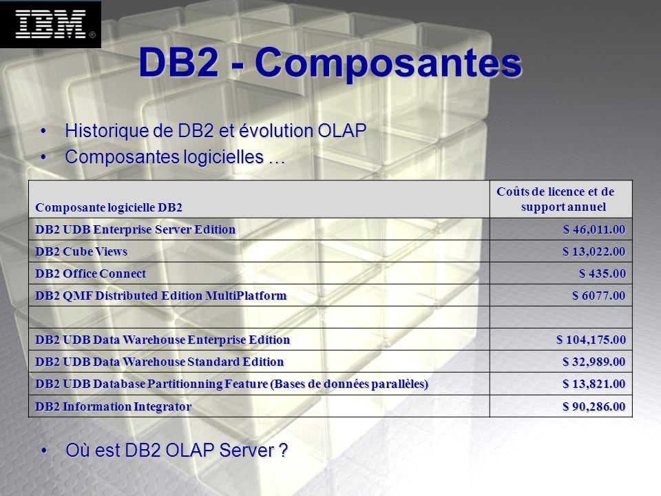 DB2 - Composantes Historique de DB2 et évolution OLAPHistorique de DB2 et évolution OLAP Composantes logicielles …Composantes logicielles … Composante