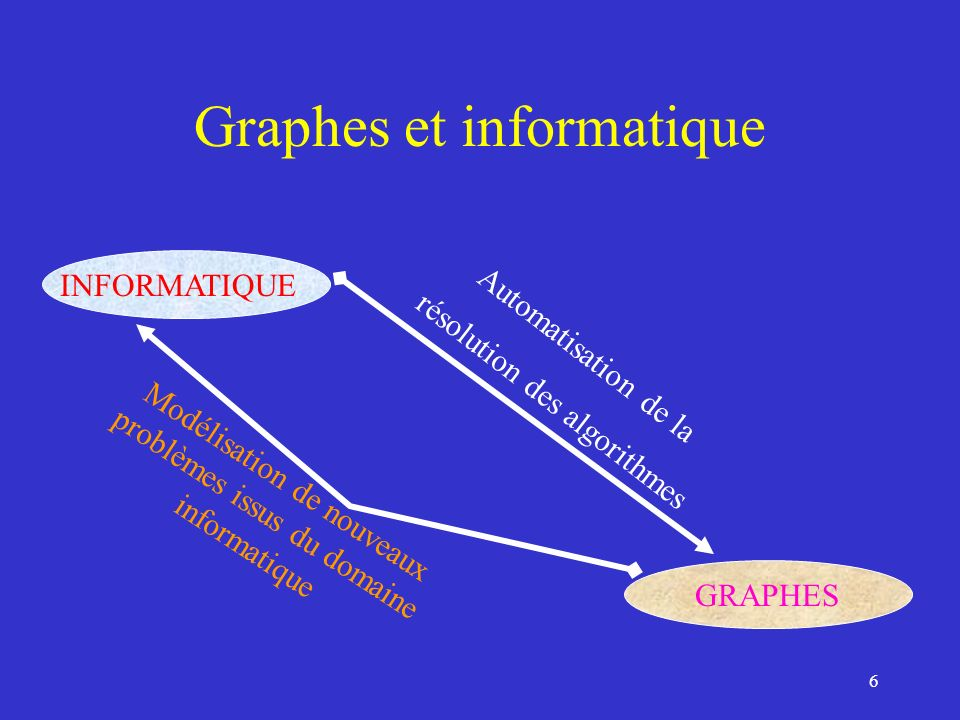 5 Graphes et informatique GRAPHES : modélisation de problèmes anciens ALGORITHMES « AUTOMATISES » INFORMATIQUE : science du traitement automatique de linformation