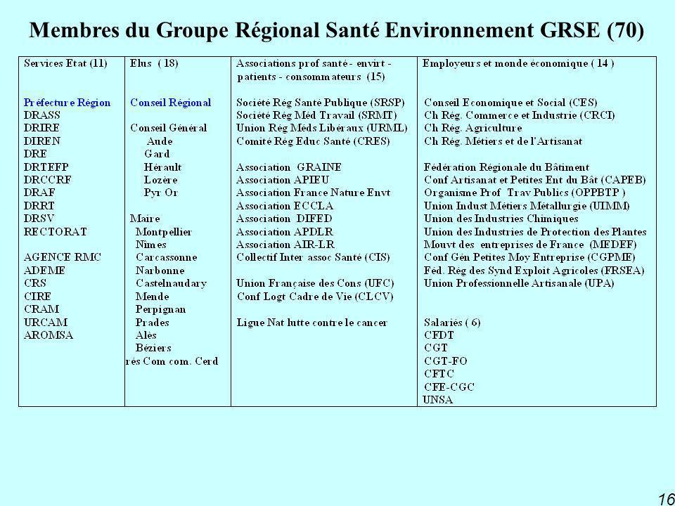 PNSE 2 16 Membres du Groupe Régional Santé Environnement GRSE (70)