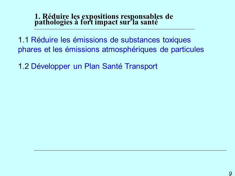 PNSE 2 9 1.1 Réduire les émissions de substances toxiques phares et les émissions atmosphériques de particules 1.2 Développer un Plan Santé Transport 1.