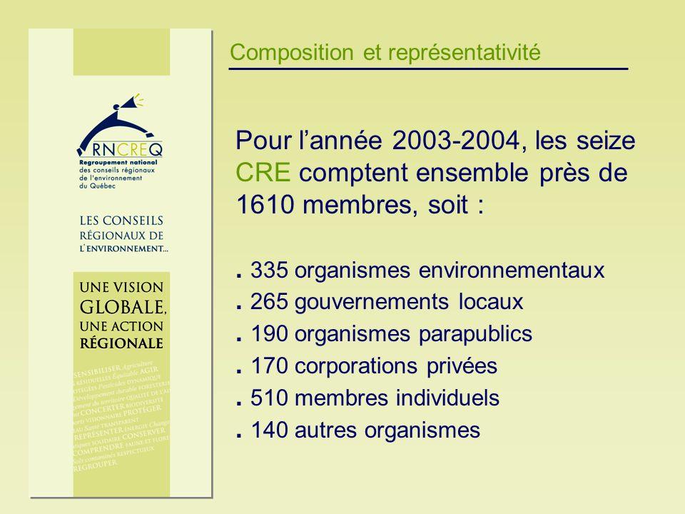 Composition et représentativité Pour lannée 2003-2004, les seize CRE comptent ensemble près de 1610 membres, soit :. 335 organismes environnementaux.