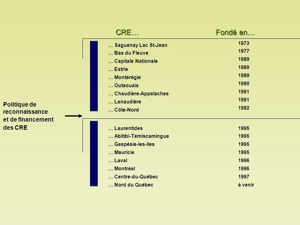 Actions et réalisations des CRE.Réalisation des différentes études et bilans en environnement..