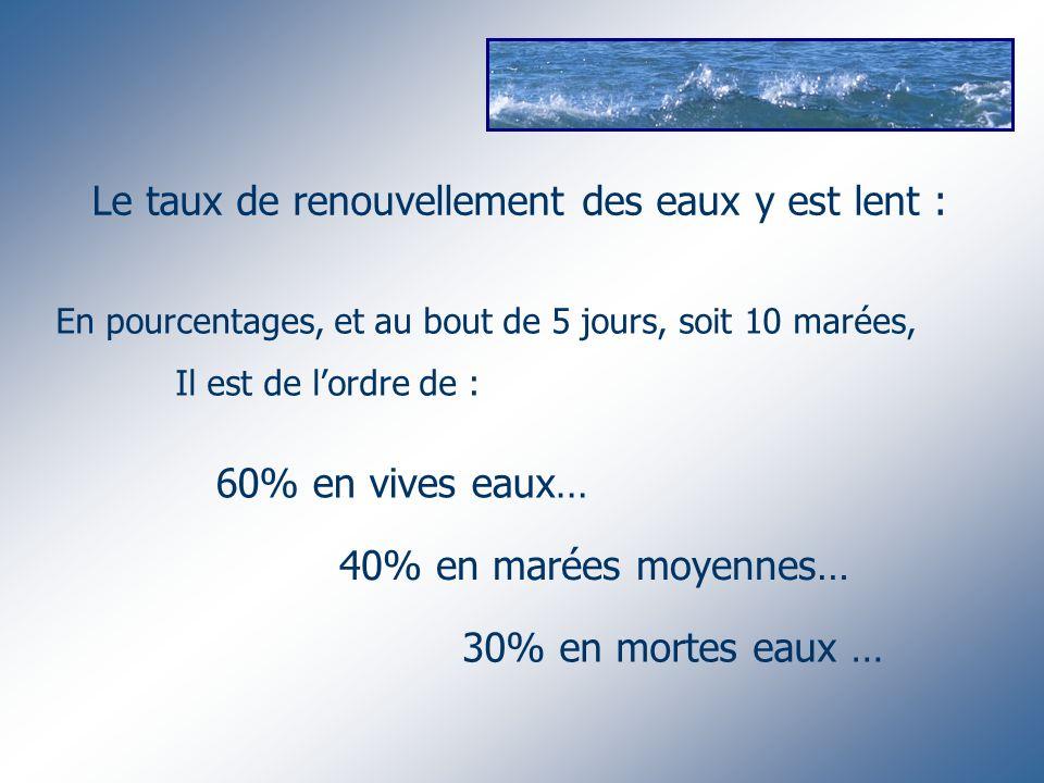 Le taux de renouvellement des eaux y est lent : En pourcentages, et au bout de 5 jours, soit 10 marées, Il est de lordre de : 60% en vives eaux… 40% e
