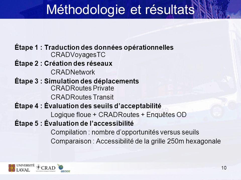 10 Méthodologie et résultats Étape 1 : Traduction des données opérationnelles CRADVoyagesTC Étape 2 : Création des réseaux CRADNetwork Étape 3 : Simul