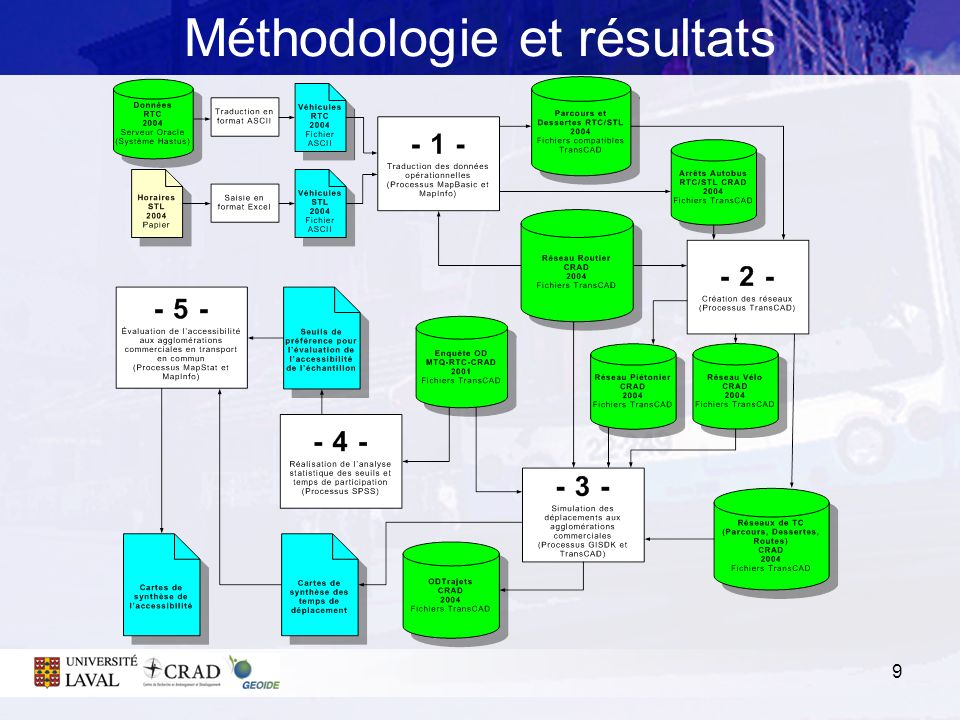 10 Méthodologie et résultats Étape 1 : Traduction des données opérationnelles CRADVoyagesTC Étape 2 : Création des réseaux CRADNetwork Étape 3 : Simulation des déplacements CRADRoutes Private CRADRoutes Transit Étape 4 : Évaluation des seuils dacceptabilité Logique floue + CRADRoutes + Enquêtes OD Étape 5 : Évaluation de laccessibilité Compilation : nombre dopportunités versus seuils Comparaison : Accessibilité de la grille 250m hexagonale