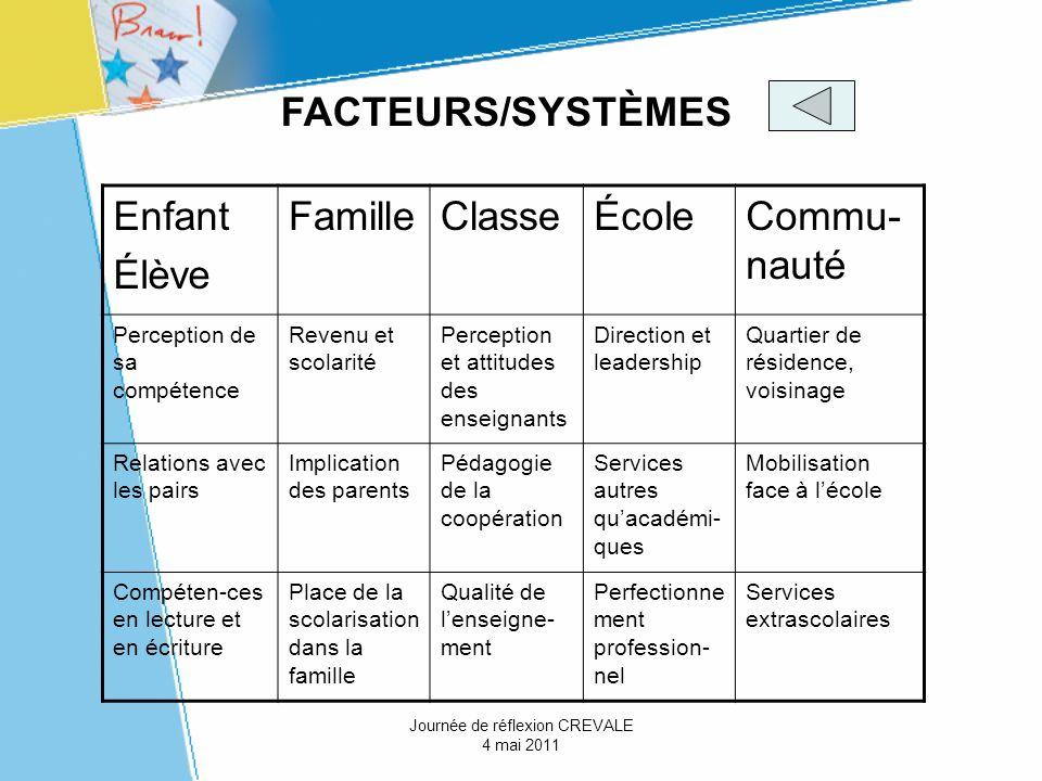 FACTEURS/SYSTÈMES Enfant Élève FamilleClasseÉcoleCommu- nauté Perception de sa compétence Revenu et scolarité Perception et attitudes des enseignants