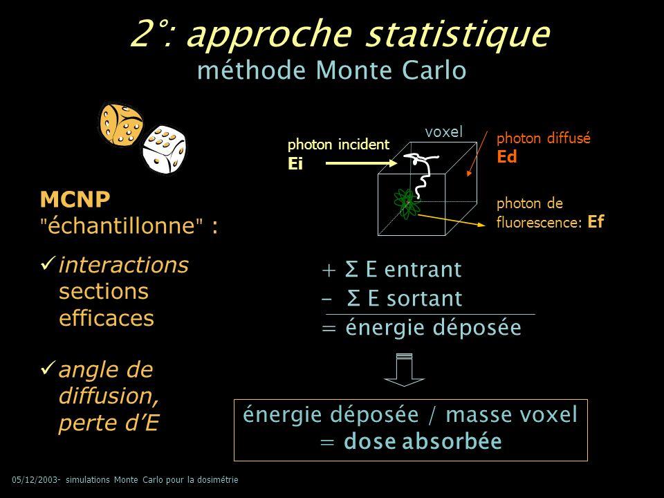 05/12/2003- simulations Monte Carlo pour la dosimétrie 2°: approche statistique interactions sections efficaces angle de diffusion, perte dE MCNP