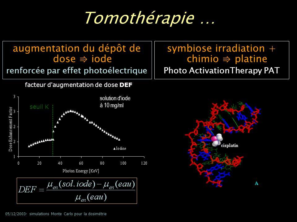 05/12/2003- simulations Monte Carlo pour la dosimétrie RS tomothérapie Tomothérapie par injection diode 15Gy @ tumeur survie augmentée de 160% Photoactivation du cis-platine 15Gy @ tumeur survie augmentée de 680% résultats préliminaires in vivo