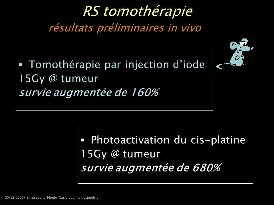 05/12/2003- simulations Monte Carlo pour la dosimétrie RS tomothérapie Tomothérapie par injection diode 15Gy @ tumeur survie augmentée de 160% Photoac