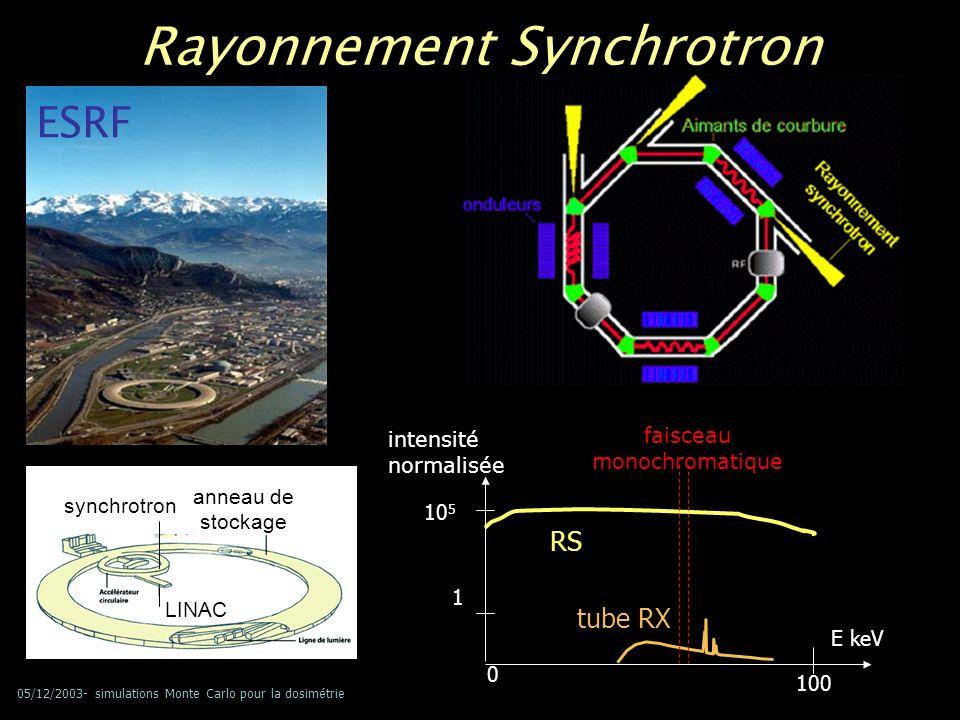 05/12/2003- simulations Monte Carlo pour la dosimétrie Rayonnement Synchrotron imagerie => mesure absolue de l atténuation des tissus radiothérapie => énergie optimale facteur d augmentation de dose DEF solution d iode à 10 mg/ml seuil K faisceau monochromatique