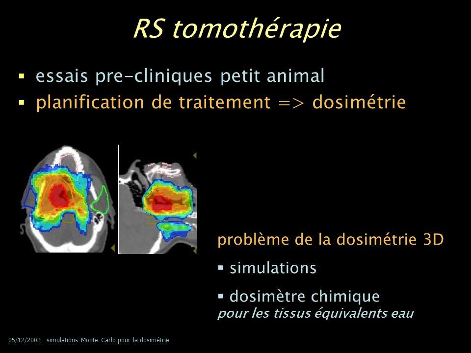 05/12/2003- simulations Monte Carlo pour la dosimétrie interactions dose photo-électron électron Auger photoélectrique fluorescence hν 0 hν électron Compton Compton diffusé DOSE = énergie déposée unité de masse RS