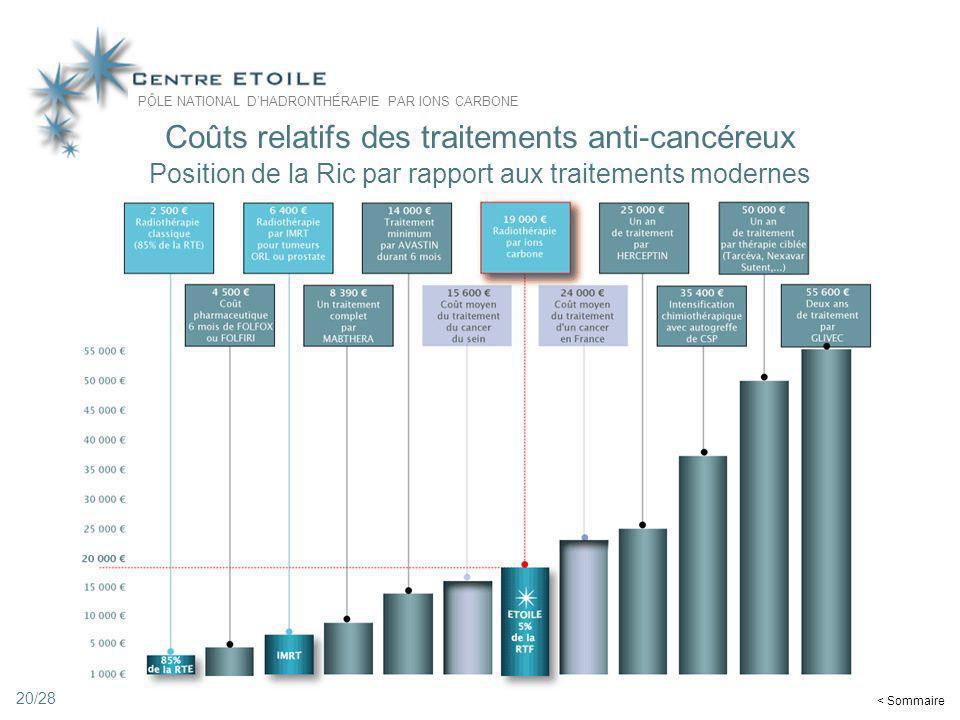 20 Coûts relatifs des traitements anti-cancéreux Position de la Ric par rapport aux traitements modernes < Sommaire 20/28 PÔLE NATIONAL DHADRONTHÉRAPI