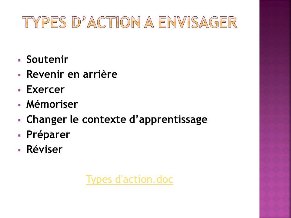 Soutenir Revenir en arrière Exercer Mémoriser Changer le contexte dapprentissage Préparer Réviser Types d'action.doc