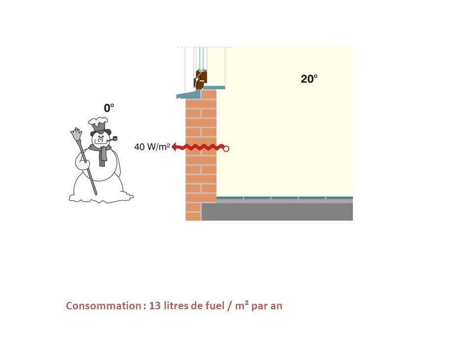 Consommation : 13 litres de fuel / m² par an
