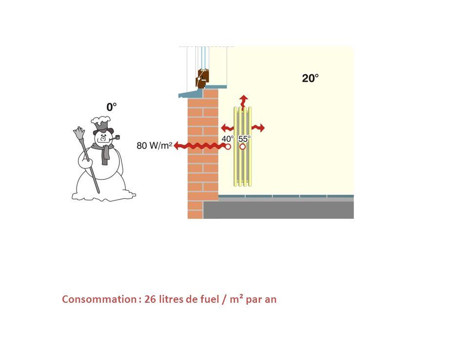 Consommation : 26 litres de fuel / m² par an