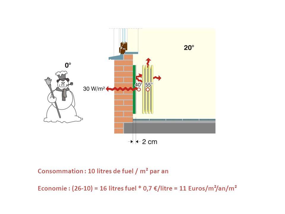 Consommation : 10 litres de fuel / m² par an Economie : (26-10) = 16 litres fuel * 0,7 /litre = 11 Euros/m²/an/m²
