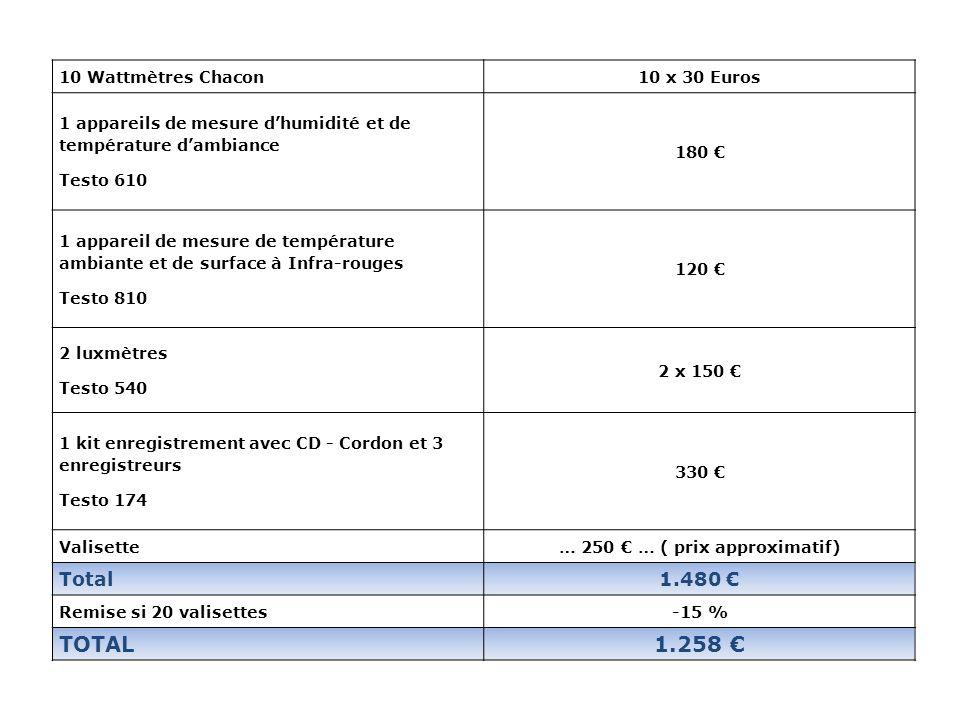 10 Wattmètres Chacon10 x 30 Euros 1 appareils de mesure dhumidité et de température dambiance Testo 610 180 1 appareil de mesure de température ambian