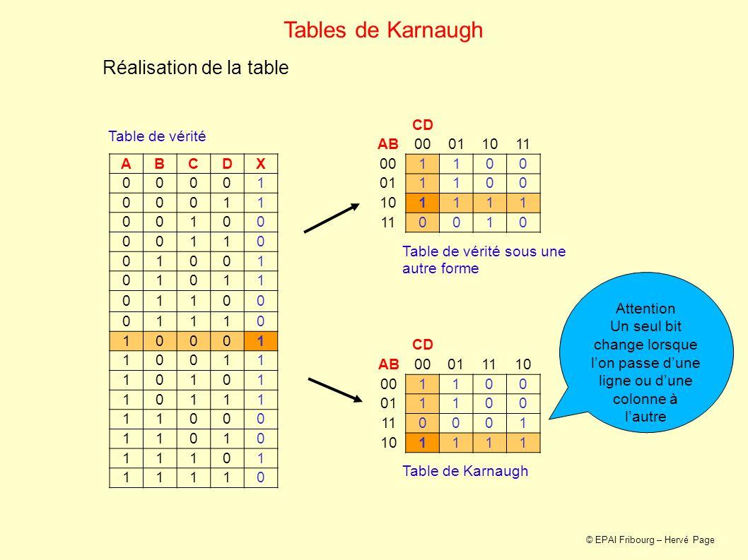 Tables de Karnaugh Groupement des 1 CD AB00011110 001100 011100 110001 101111 Règles de groupement Regeln der Gruppierung 1.Regrouper les 1 par groupes de 1, 2, 4, 8 ou 16 Sammeln sie die Einsen in 1er, 2er, 4er, 8er oder 16er Gruppen 2.Faire des groupes les plus grands possible Größte mögliche Gruppen machen 3.Chaque 1 doit faire partie dau moins un groupe Jede 1 muss zu mindestens einer Gruppe gehören 4.Faire le moins de groupes possible Möglichst wenige Gruppen machen Ces trois groupes répondent aux 4 règles © EPAI Fribourg – Hervé Page