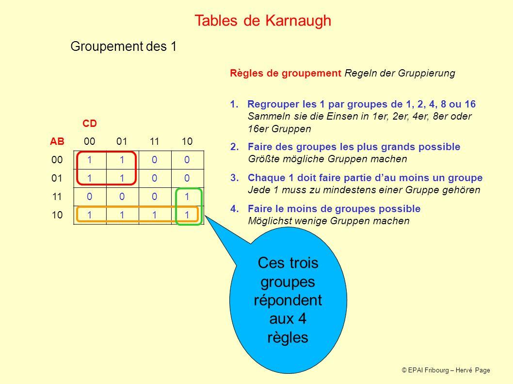 Simplifications CD AB00011110 001100 011100 110001 101111 Tables de Karnaugh 1.Pour chaque groupe, garder les variables qui ne changent pas Die Variablen, die sich nicht ändern, für jede Gruppe bewahren 2.Avec ces variables, former une expression ET selon létat 0 ou 1 des variables Mit diesen Variablen nach dem Wert 0 oder 1 der Variablen einen UND Ausdruck bilden 3.Léquation finale est une somme (OU) de ces expressions Die Endgleichung ist eine Summe (ODER) von diesen Ausdrücken Pour ce groupe, A et C sont toujours à 0.