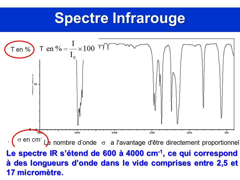 Spectre Infrarouge Le spectre IR sétend de 600 à 4000 cm -1, ce qui correspond à des longueurs donde dans le vide comprises entre 2,5 et 17 micromètre