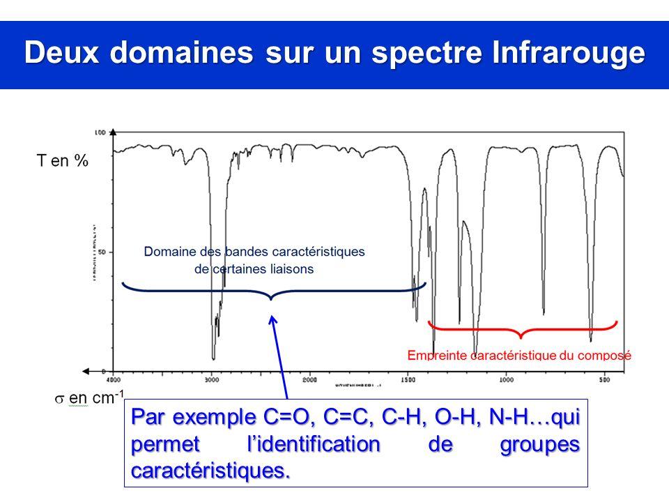 Deux domaines sur un spectre Infrarouge Par exemple C=O, C=C, C-H, O-H, N-H…qui permet lidentification de groupes caractéristiques.