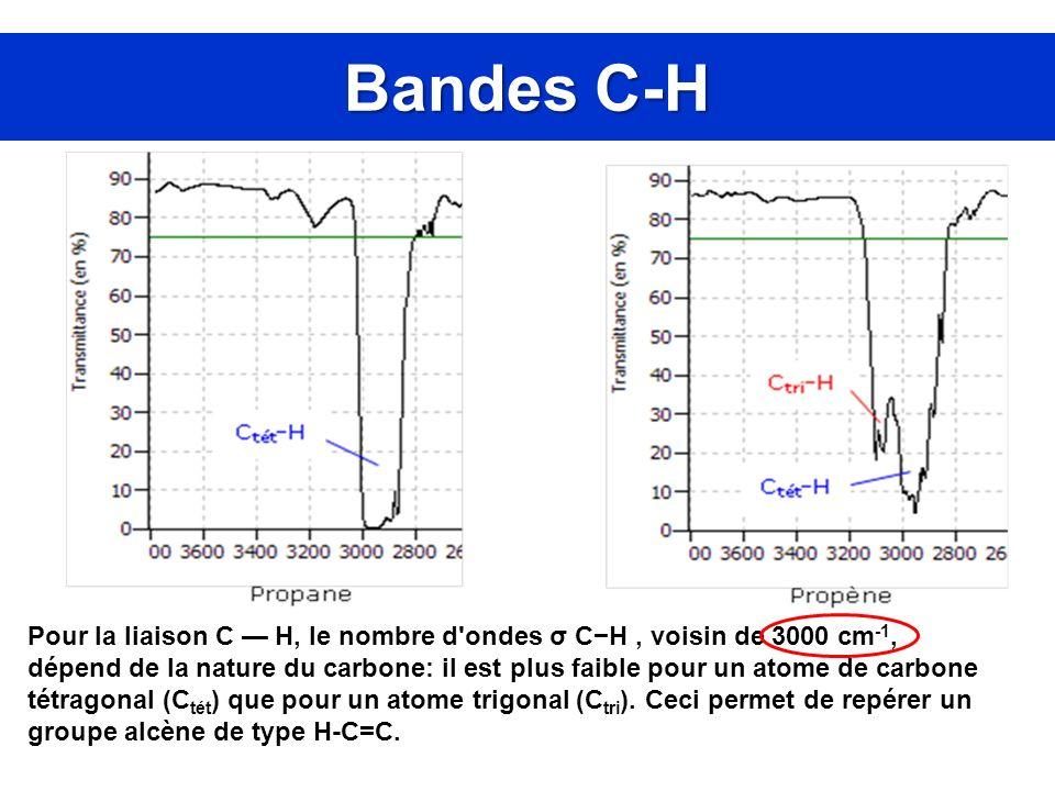 Bandes C-H Pour la liaison C H, le nombre d'ondes σ CH, voisin de 3000 cm -1, dépend de la nature du carbone: il est plus faible pour un atome de carb