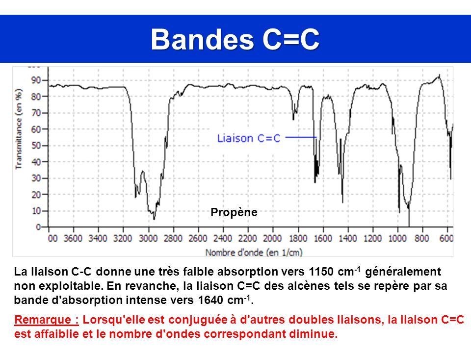Bandes C=C Propène La liaison C-C donne une très faible absorption vers 1150 cm -1 généralement non exploitable. En revanche, la liaison C=C des alcèn