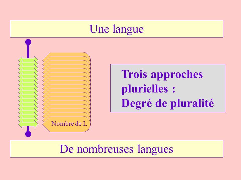 Une langue Nombre de L De nombreuses langues Trois approches plurielles : Degré de pluralité