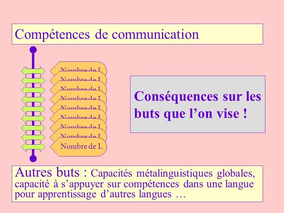 Compétences de communication Nombre de L Autres buts : Capacités métalinguistiques globales, capacité à sappuyer sur compétences dans une langue pour