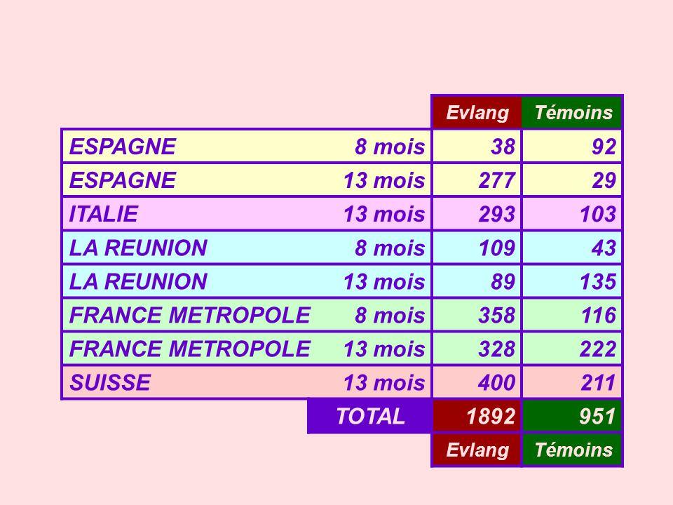 EvlangTémoins ESPAGNE8 mois 38 92 ESPAGNE 13 mois 277 29 ITALIE 13 mois 293103 LA REUNION 8 mois 10943 LA REUNION 13 mois 89135 FRANCE METROPOLE 8 moi