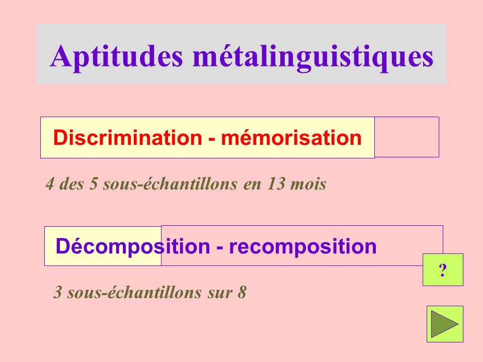 Aptitudes métalinguistiques Discrimination - mémorisation 4 des 5 sous-échantillons en 13 mois Décomposition - recomposition 3 sous-échantillons sur 8