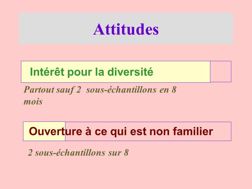 Attitudes Intérêt pour la diversité Partout sauf 2 sous-échantillons en 8 mois Ouverture à ce qui est non familier 2 sous-échantillons sur 8