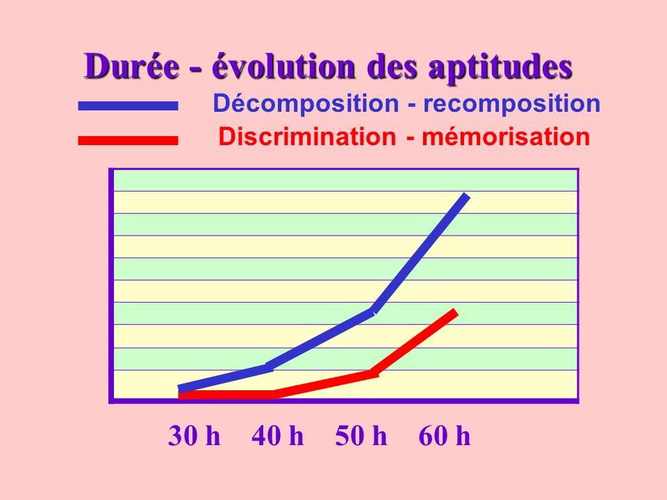 Durée - évolution des aptitudes 30 h40 h50 h60 h Discrimination - mémorisation Décomposition - recomposition
