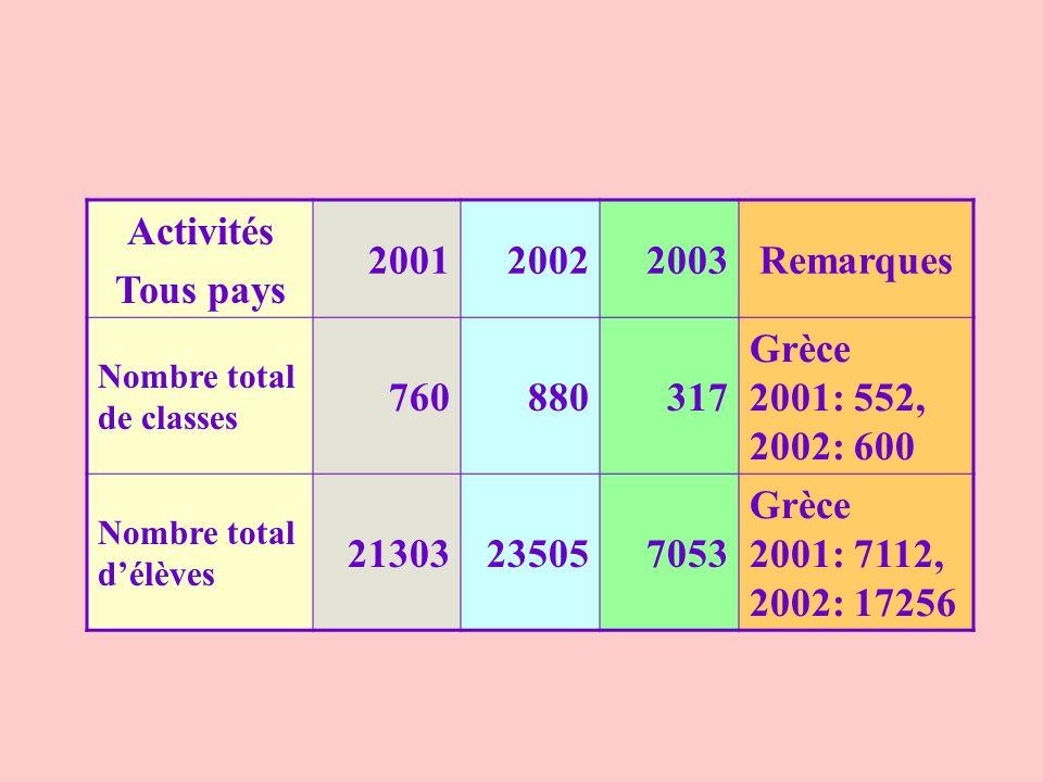 Activités Tous pays 200120022003Remarques Nombre total de classes 760880317 Grèce 2001: 552, 2002: 600 Nombre total délèves 21303235057053 Grèce 2001: