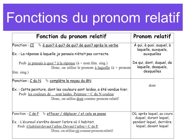 Fonctions du pronom relatif Fonction du pronom relatifPronom relatif Fonction : CI à quoi? à qui? de qui? de quoi? après le verbe Ex. : La réponse à l
