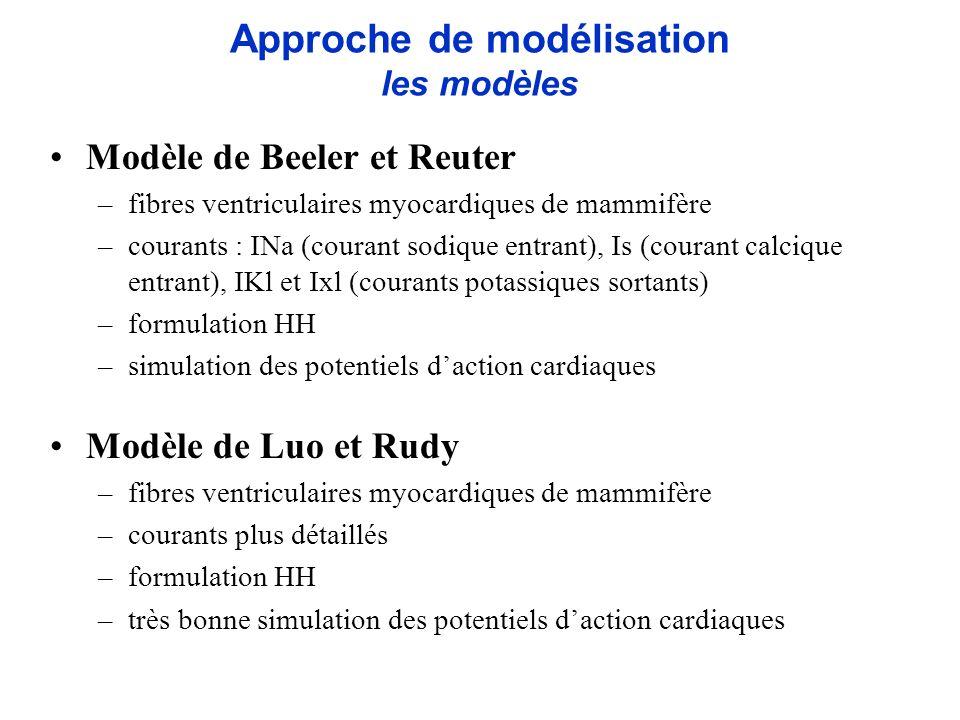 Modèle de Beeler et Reuter –fibres ventriculaires myocardiques de mammifère –courants : INa (courant sodique entrant), Is (courant calcique entrant),