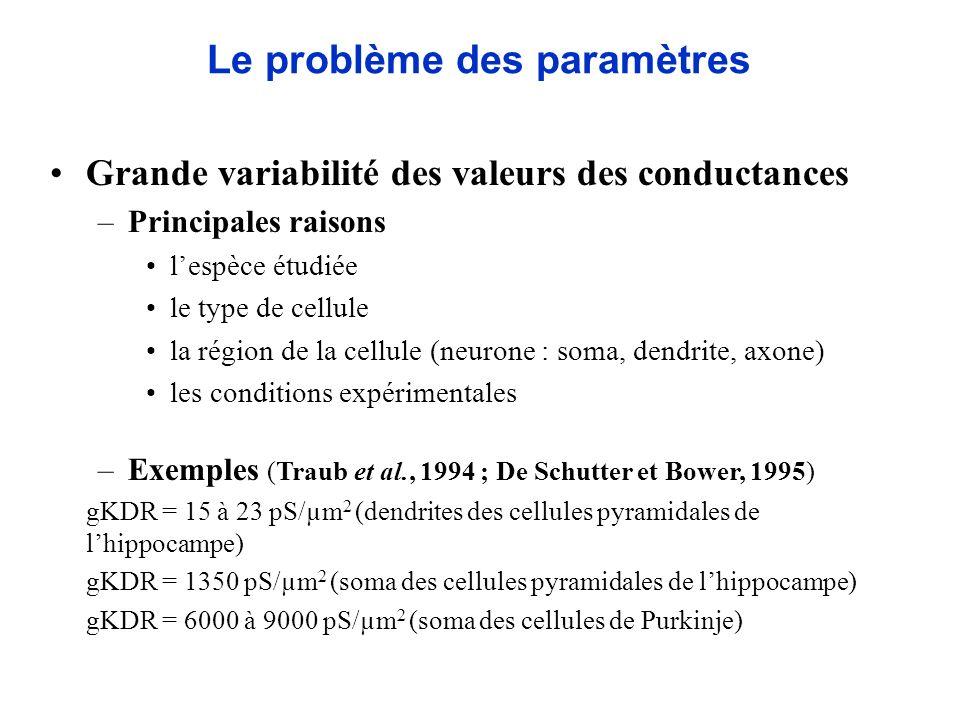 Grande variabilité des valeurs des conductances –Principales raisons lespèce étudiée le type de cellule la région de la cellule (neurone : soma, dendr