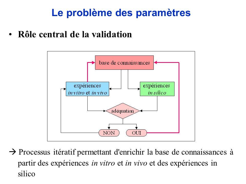 Rôle central de la validation Processus itératif permettant d'enrichir la base de connaissances à partir des expériences in vitro et in vivo et des ex