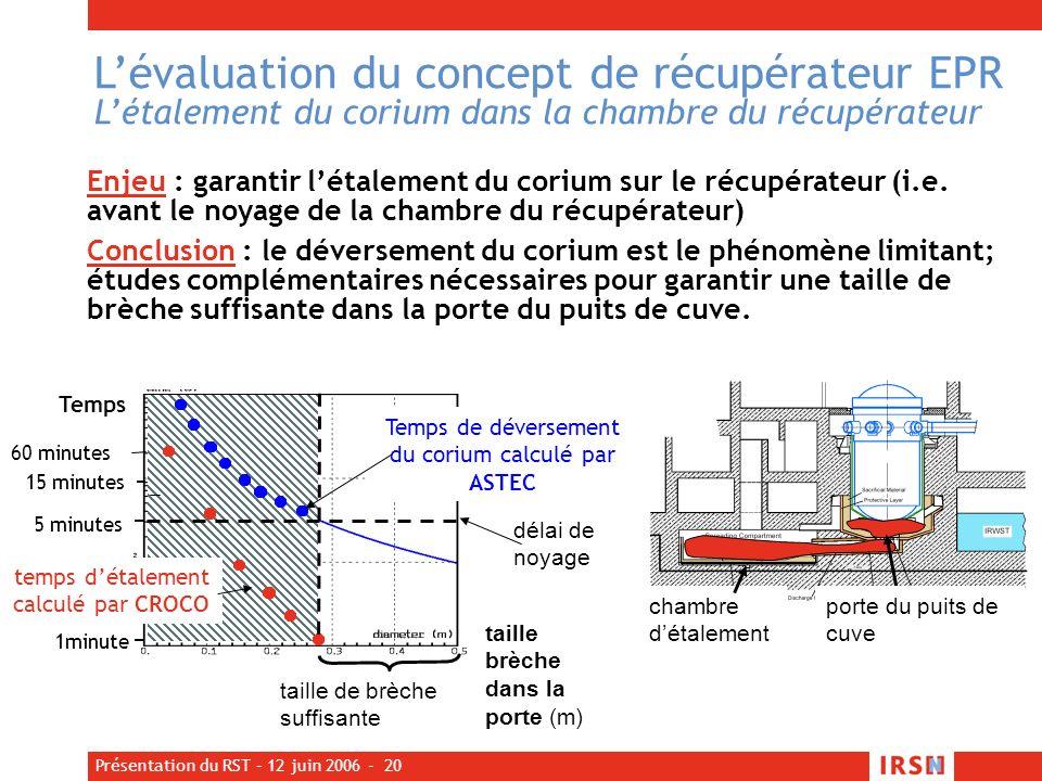 Présentation du RST – 12 juin 2006 - 20 Lévaluation du concept de récupérateur EPR Létalement du corium dans la chambre du récupérateur Enjeu : garant