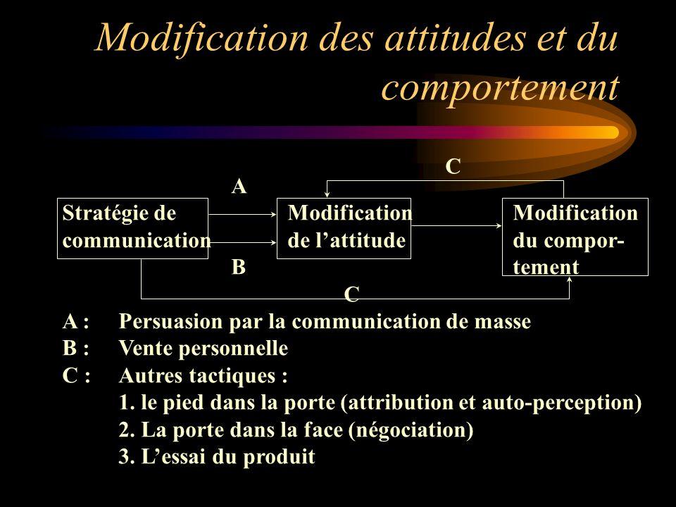Modification des attitudes et du comportement A Stratégie deModification Modification communicationde lattitudedu compor- Btement C A : Persuasion par