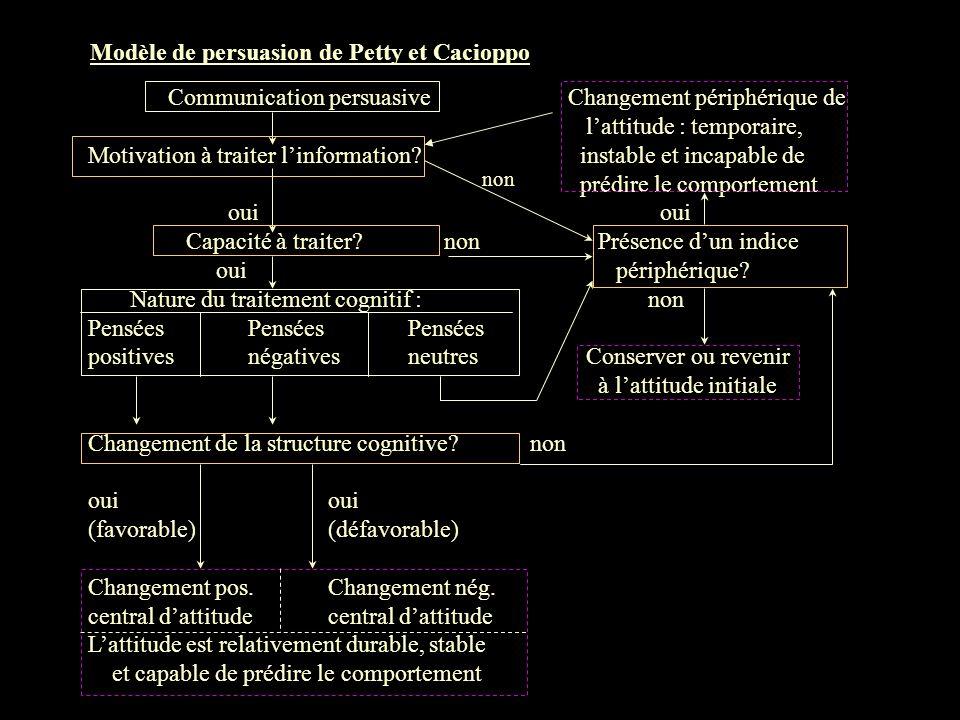 Modèle de persuasion de Petty et Cacioppo Communication persuasiveChangement périphérique de lattitude : temporaire, Motivation à traiter linformation