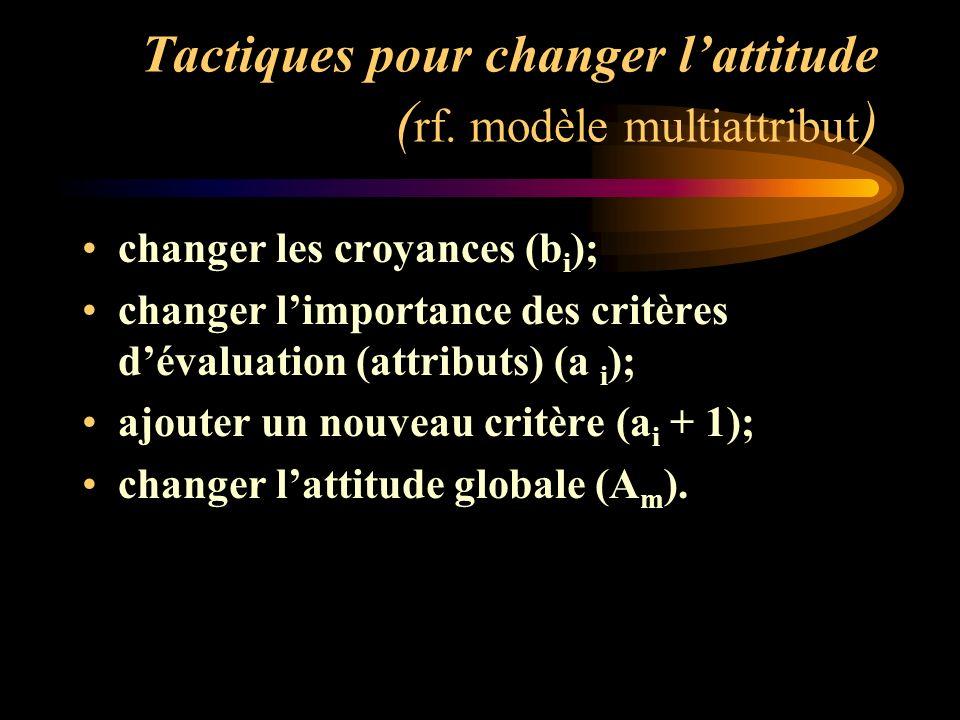Tactiques pour changer lattitude ( rf. modèle multiattribut ) changer les croyances (b i ); changer limportance des critères dévaluation (attributs) (