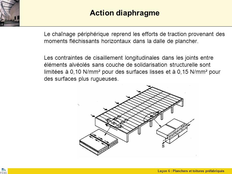 Leçon 6 : Planchers et toitures préfabriqués Action diaphragme Le chaînage périphérique reprend les efforts de traction provenant des moments fléchiss