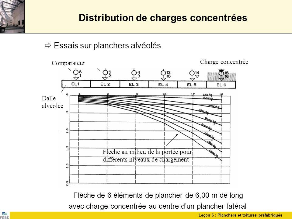 Leçon 6 : Planchers et toitures préfabriqués Distribution de charges concentrées Essais sur planchers alvéolés Flèche de 6 éléments de plancher de 6,0