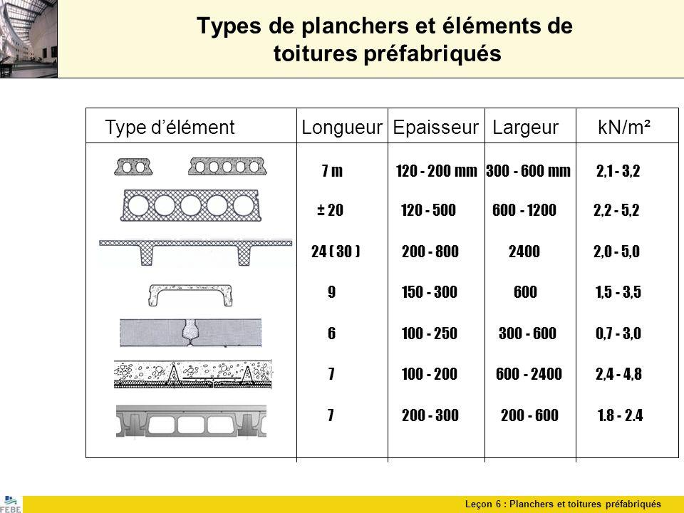 Leçon 6 : Planchers et toitures préfabriqués Types de planchers et éléments de toitures préfabriqués Type délément Longueur Epaisseur Largeur kN/m² 7