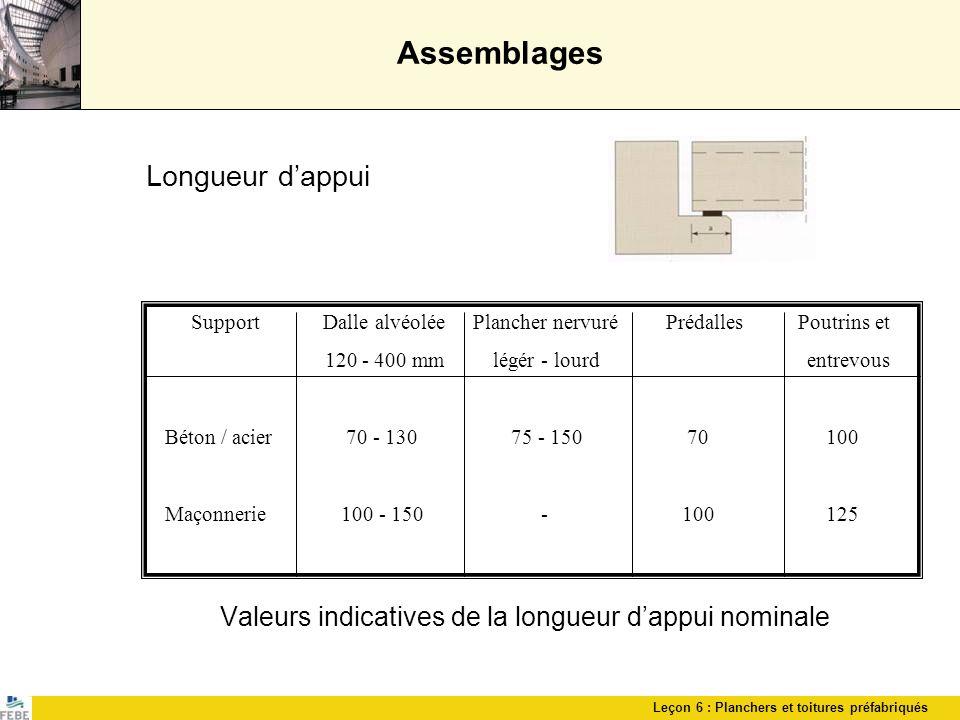 Leçon 6 : Planchers et toitures préfabriqués Assemblages Longueur dappui Valeurs indicatives de la longueur dappui nominale Support Dalle alvéolée Pla