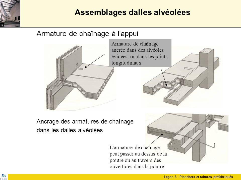 Leçon 6 : Planchers et toitures préfabriqués Assemblages dalles alvéolées Armature de chaînage à lappui Ancrage des armatures de chaînage dans les dal