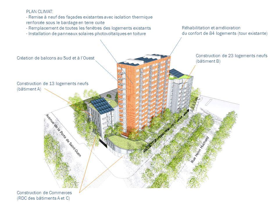 Présentation Architecte PLAN CLIMAT: - Remise à neuf des façades existantes avec isolation thermique renforcée sous le bardage en terre cuite - Remplacement de toutes les fenêtres des logements existants - Installation de panneaux solaires photovoltaïques en toiture Création de balcons au Sud et à lOuest Construction de 13 logements neufs (bâtiment A) Construction de 23 logements neufs (bâtiment B) Construction de Commerces (RDC des bâtiments A et C) Avenue de la Porte de Saint-Ouen Rue Henri Huchard Réhabilitation et amélioration du confort de 84 logements (tour existante)
