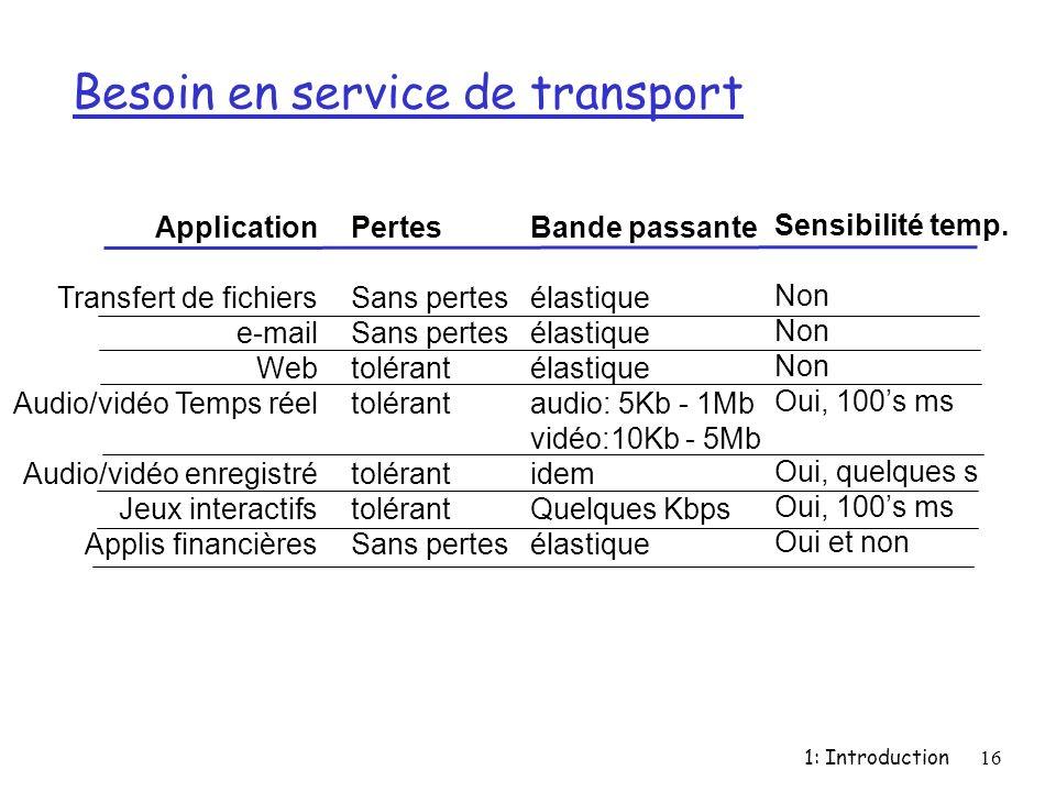 1: Introduction16 Besoin en service de transport Application Transfert de fichiers e-mail Web Audio/vidéo Temps réel Audio/vidéo enregistré Jeux inter